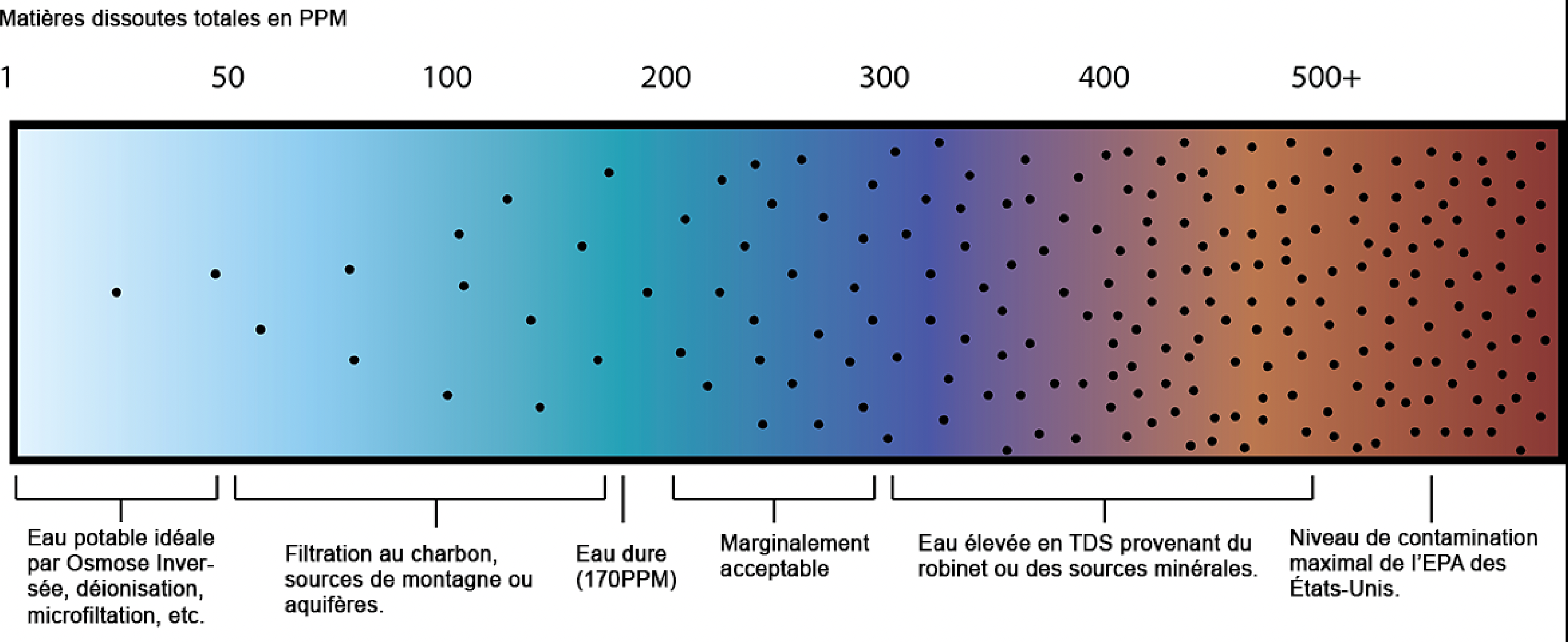 Échelle des concentrations en TDS en fonction des standards de consommation de l'EPA.